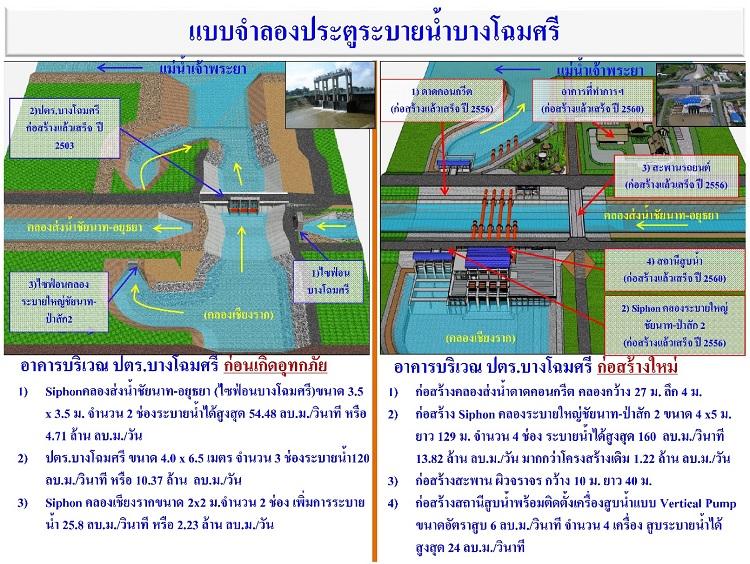 แบบจำลองแสดงโครงการเพิ่มประสิทธิภาพการบริหารจัดการน้ำบริเวณประตูระบายน้ำบางโฉมศรี (เปรียบเทียบอาคารเดิมก่อนเกิดอุทกภัยกับอาคารที่ก่อสร้างใหม่)